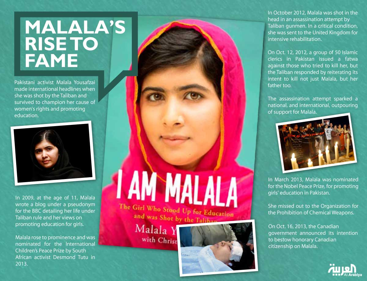 Infographic: Malala's rise to fame