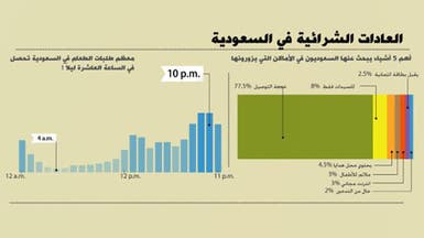 المأكولات الشعبية الأكثر طلباً في قائمة طلبات السعوديين