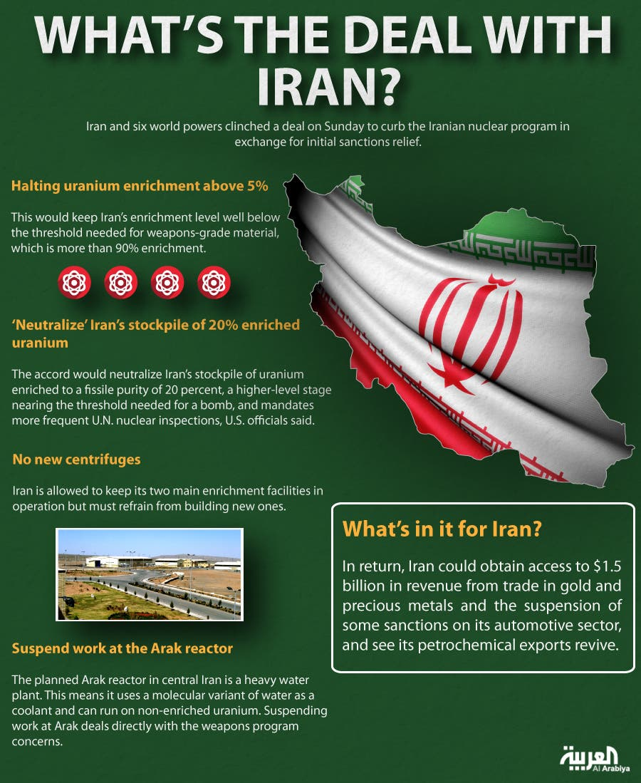 Infographic: Whats's the deal with Iran?