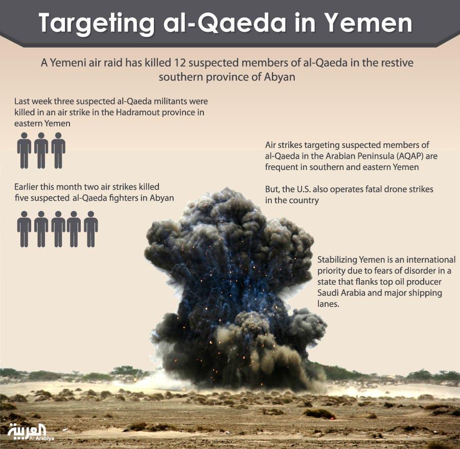 Infographic yemen
