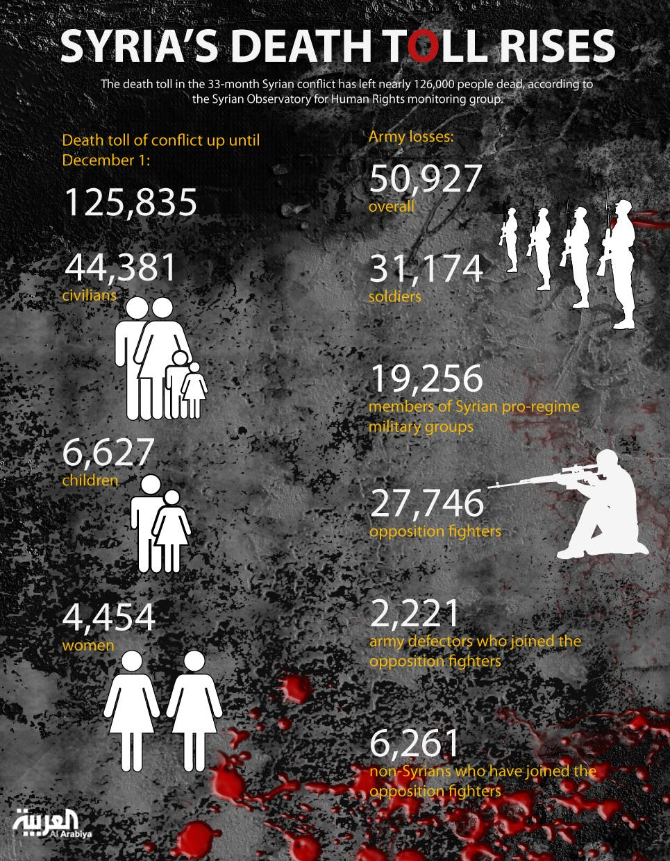 Infographic: Syria's death toll risies