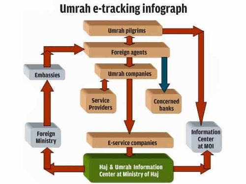 saudi gazette infographic