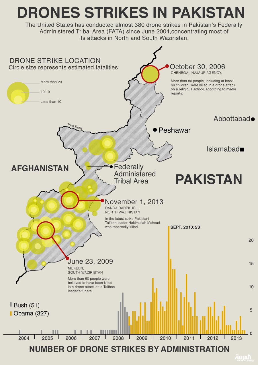 Infographic: Drones strikes in Pakisan