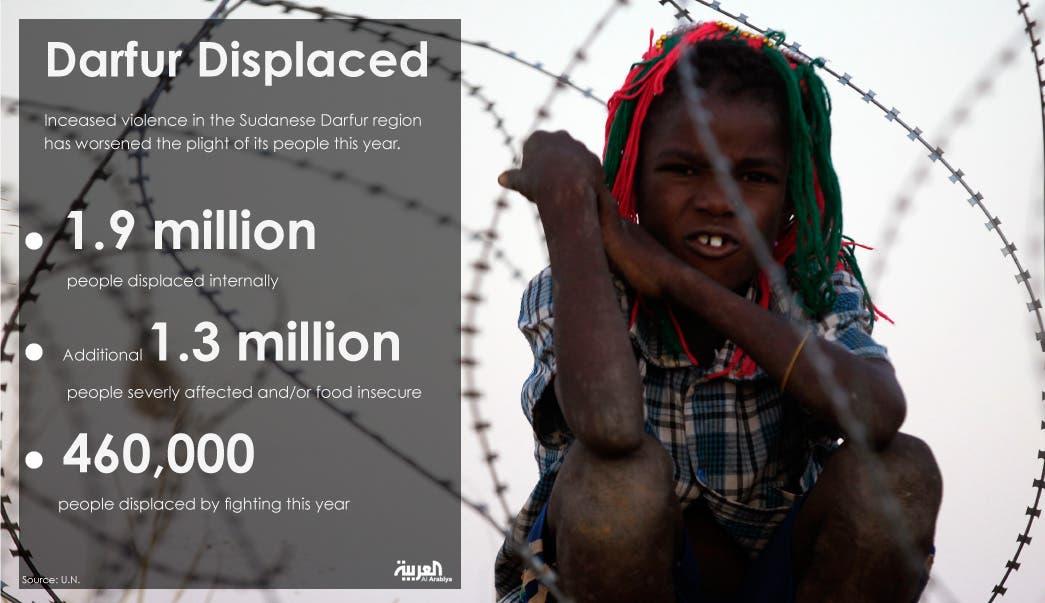 Infographic: Darfur Displaced
