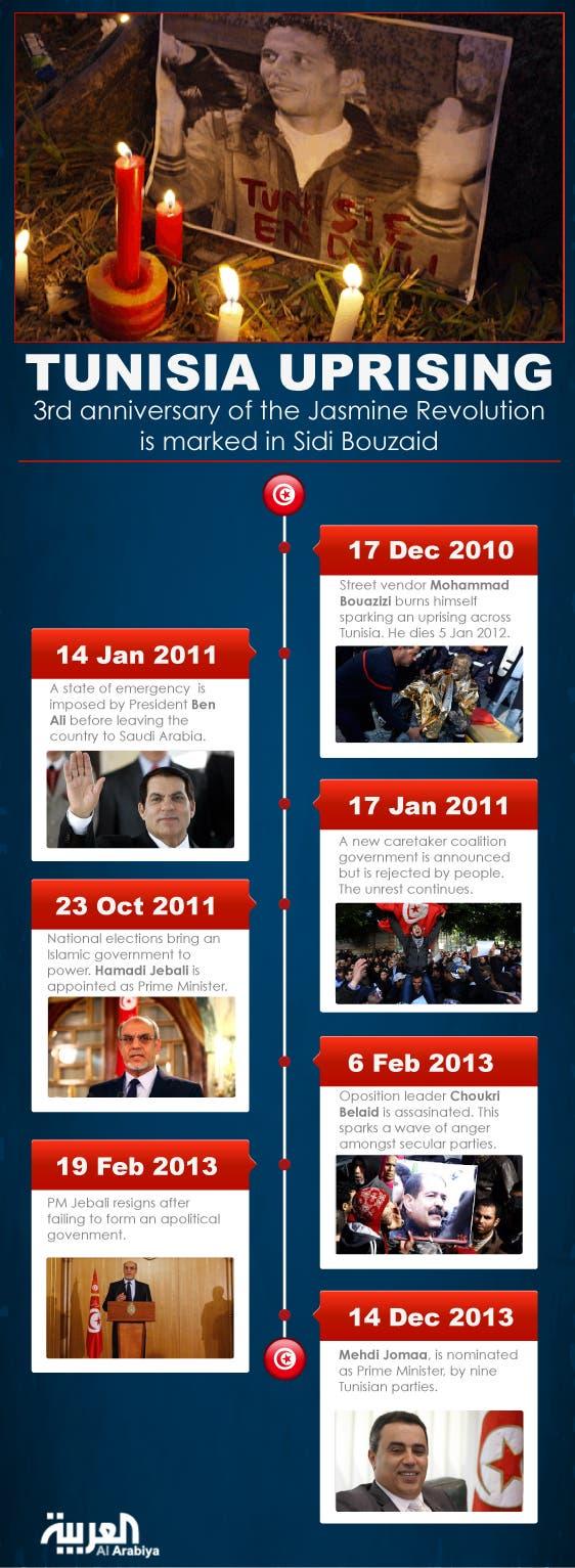 Infographic: Tunisia uprising