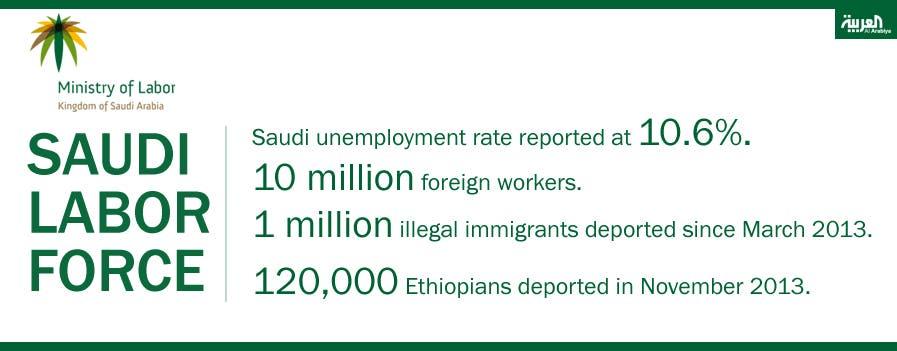 Infographic: Saudi labor force