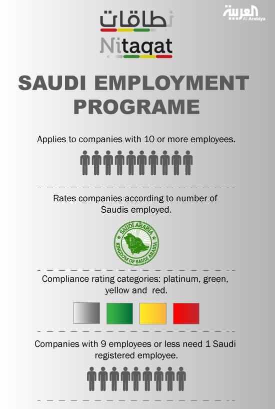Infographic: Nitaqat Saudi Employment Programe