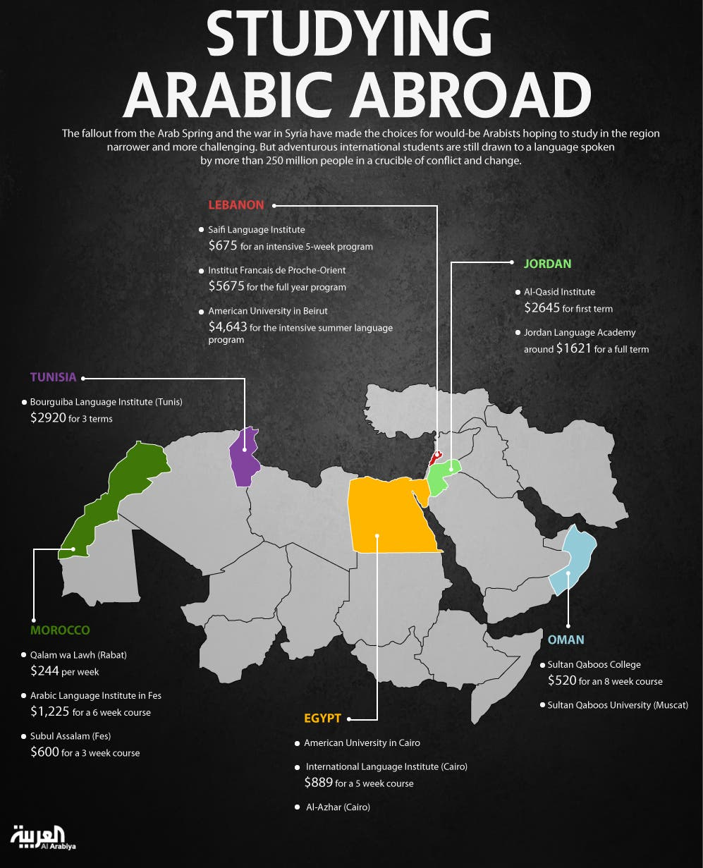Top places to learn Arabic in the Middle East - Al Arabiya ...