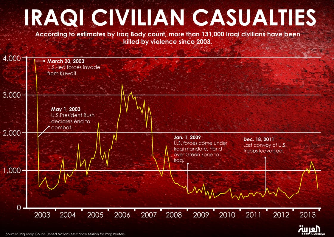Infographic: Iraqi civilian casualties