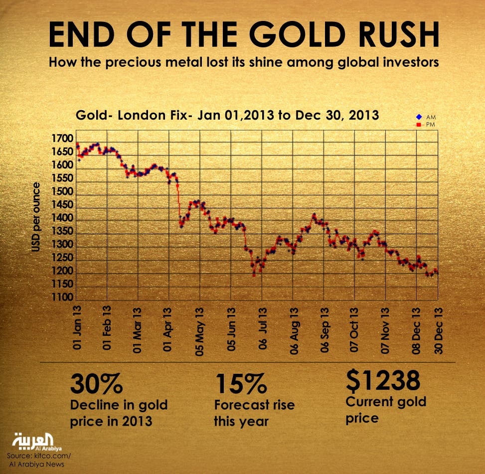 Infographic: End of the gold rush