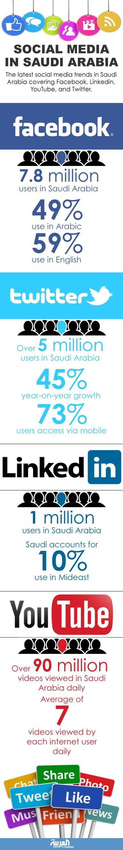 Facebook and Twitter gain more users in Saudi Arabia - Al