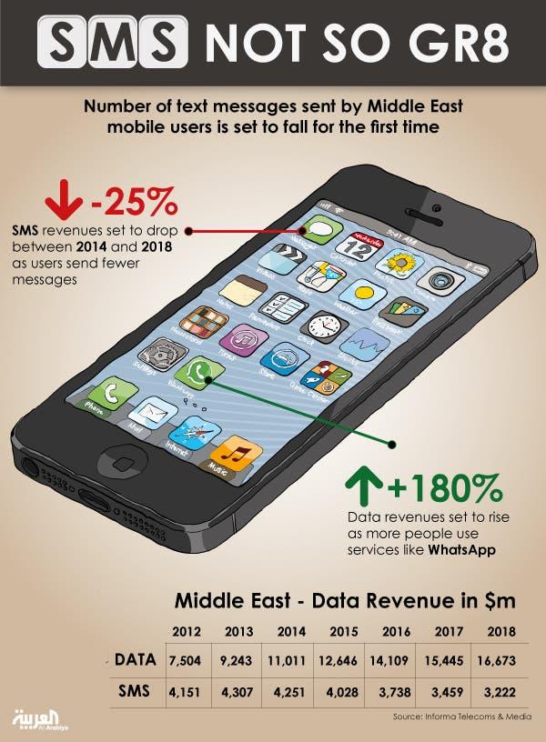 sms info graph