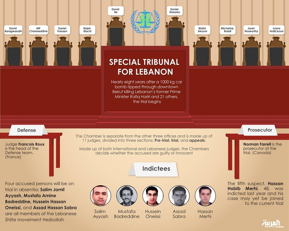 Hariri trial:Meet the judges, prosecutors, accused