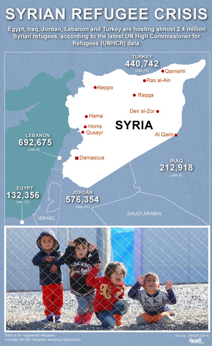 Infographic: Syrian refugees crisis