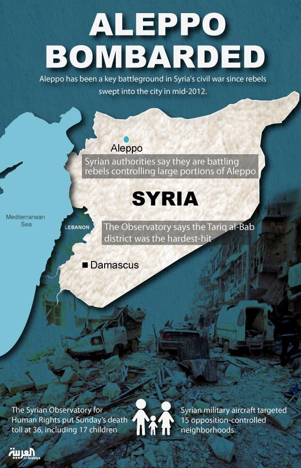 Infographic: Aleppo bombarded