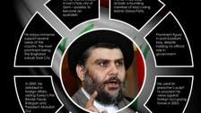 عراق:مقتدیٰ الصدر نے سیاست سے کنارہ کشی کر لی