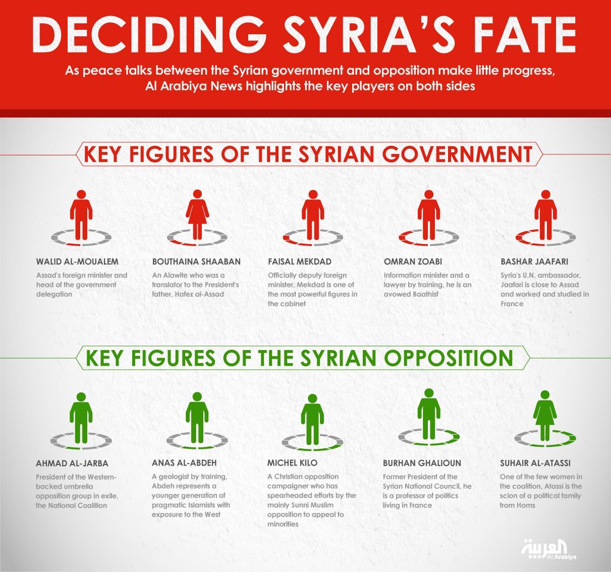 Infographic: Deciding Syria's fate