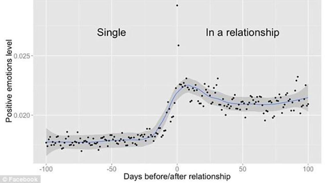 فيسبوك قادر على تحديد لحظة وقوعك في الحب