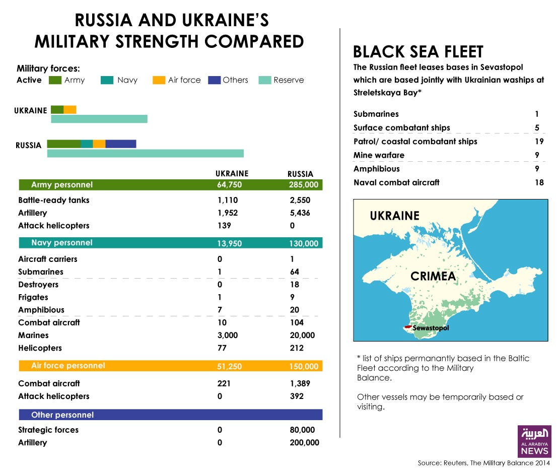 Infographic: Russia and Ukriane's military strength compared