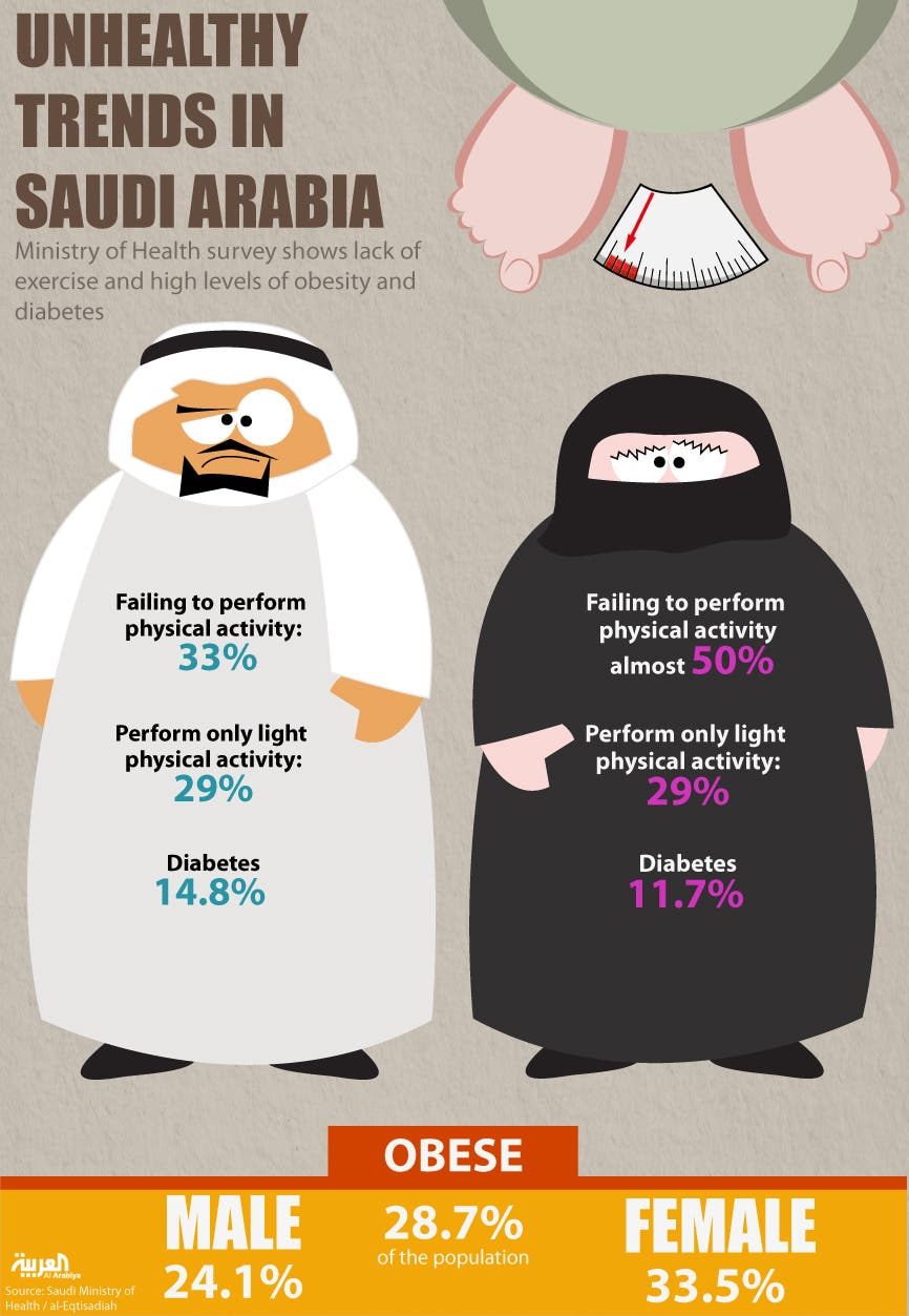 Infographic: Unhealthy trends in Saudi Arabia