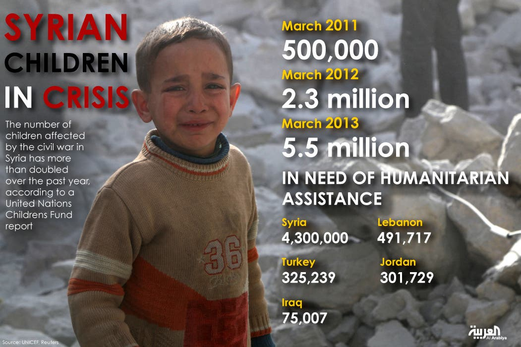 Infographic: Syrian children in crisis