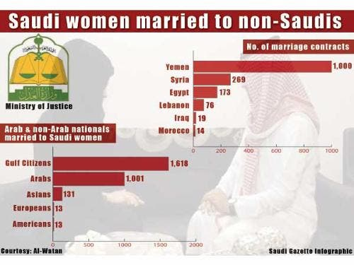 Saudi women marriage (SG)