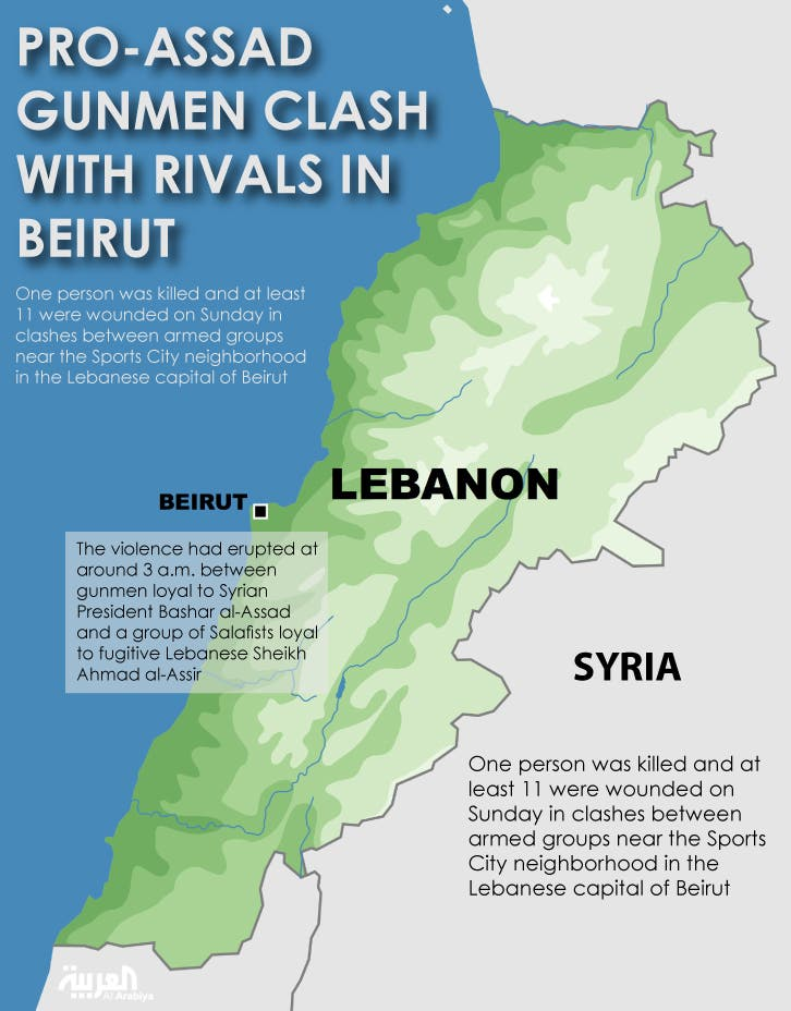 Infographic: Pro-Assad gunmen clash with rivals in Beirut