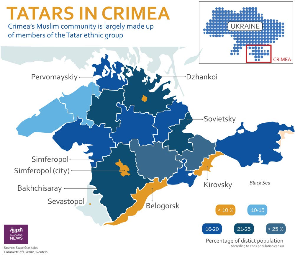 Infographic: Tatars in Crimea