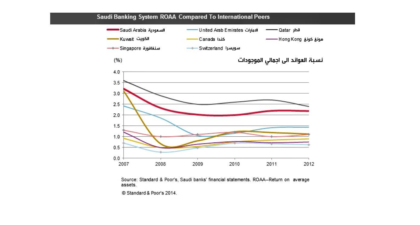 نسبة العوائد على اجمالي الموجودات في البنوك السعودية