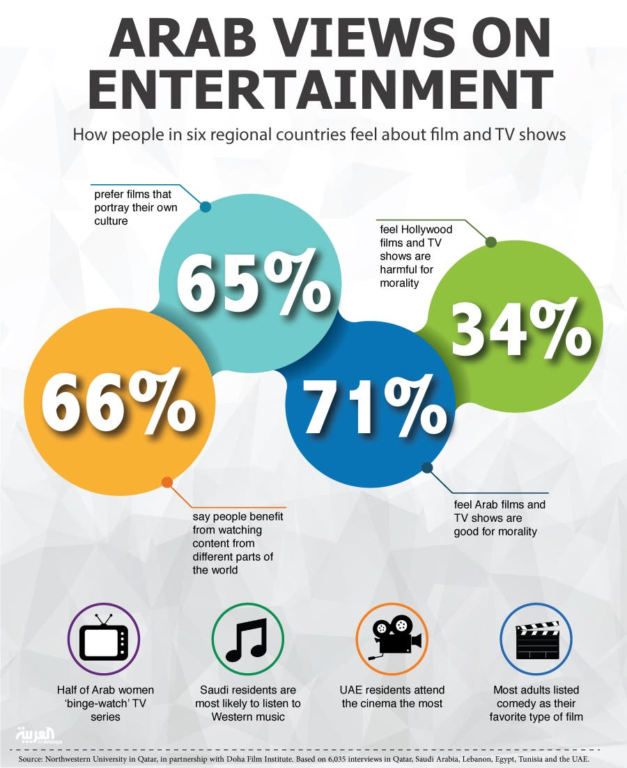 Infographic: Arab views on entertainment