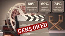 Survey: Most Arabs want more censorship of film and TV