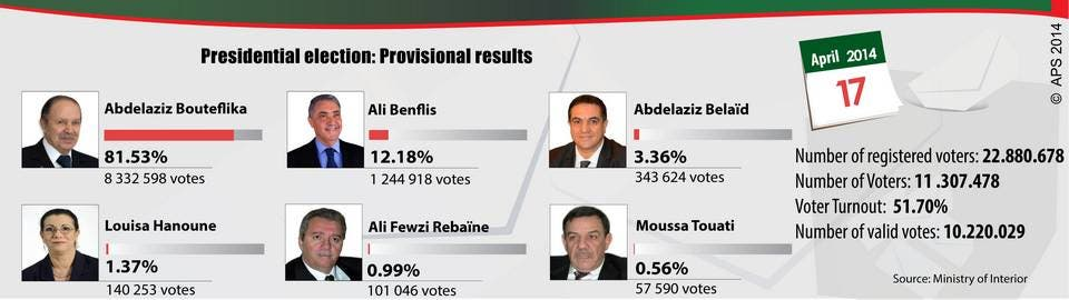 Algeria Election Results