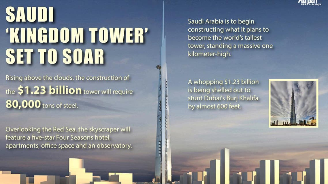 Infographic: Saudi 'Kingdom Tower' set to soar