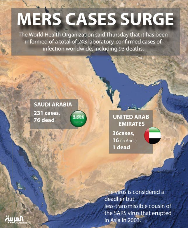 Infographic: MERS cases surge