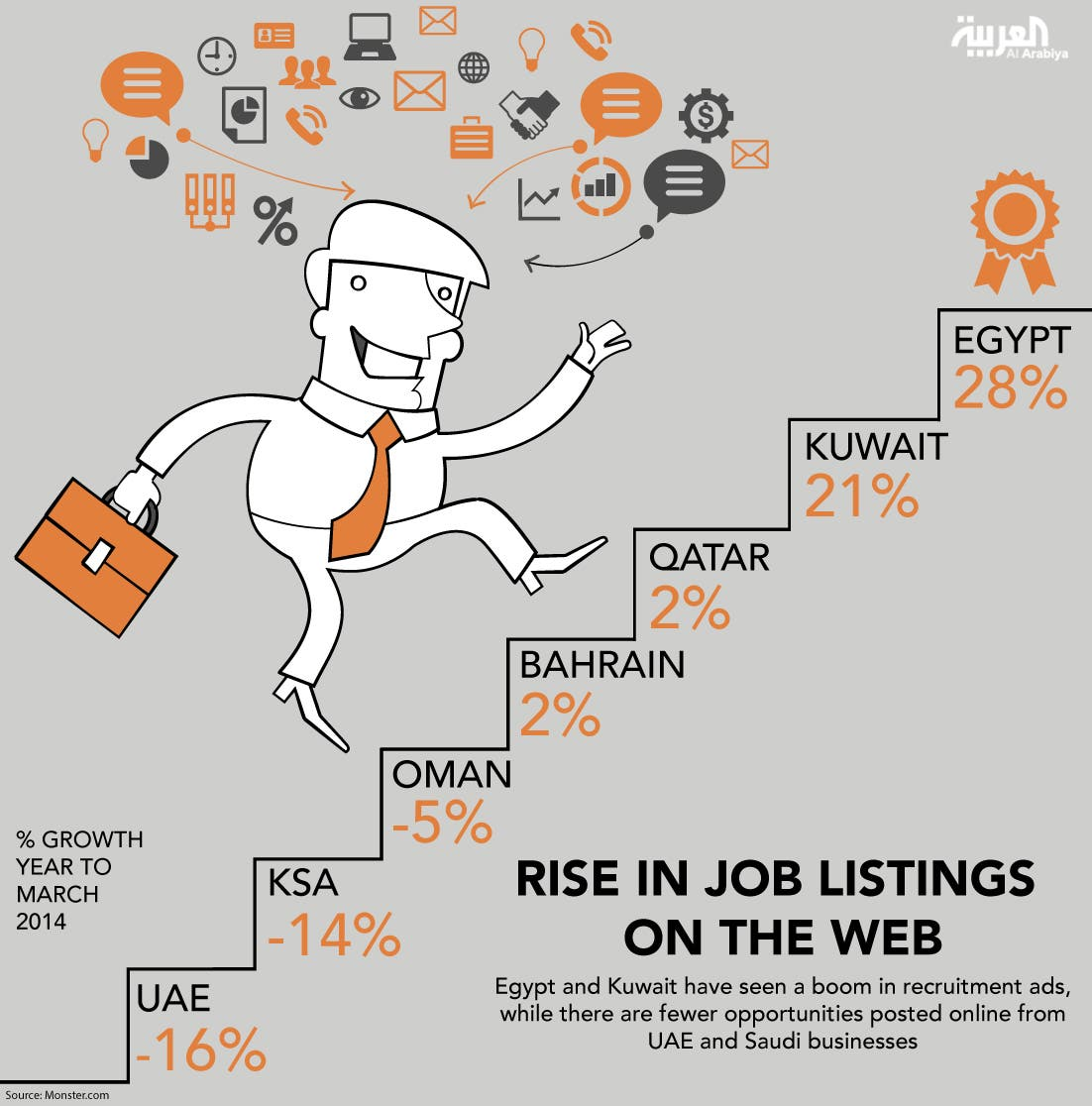Infographic: Rise in job listings on the web