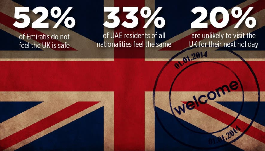 A YouGov / Al Arabiya News poll quizzed 1154 people about their attitudes to UK tourism. (Al Arabiya News)