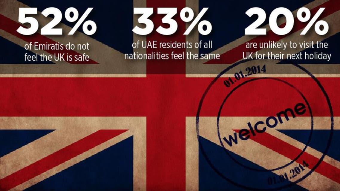 A YouGov / Al Arabiya News poll quizzed 1154 people about their attitudes to UK tourism. (Al Arabiya News)