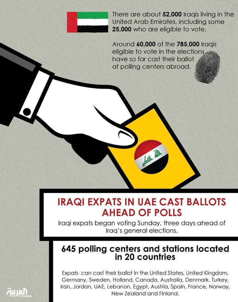Infographic: Iraqis expats in UAE cast ballots ahead of polls