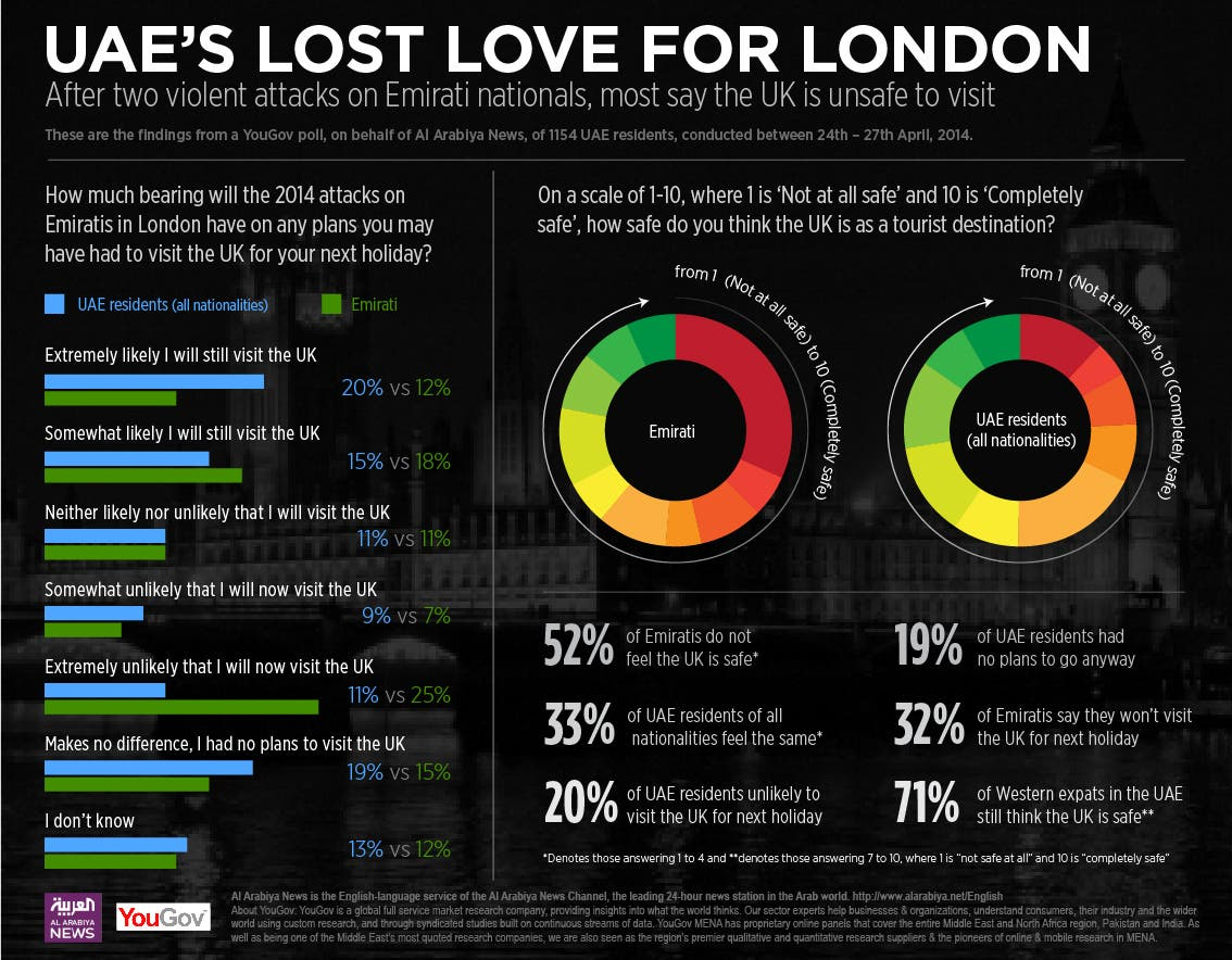 UAE's lost love for London (Graphic: Al Arabiya News)