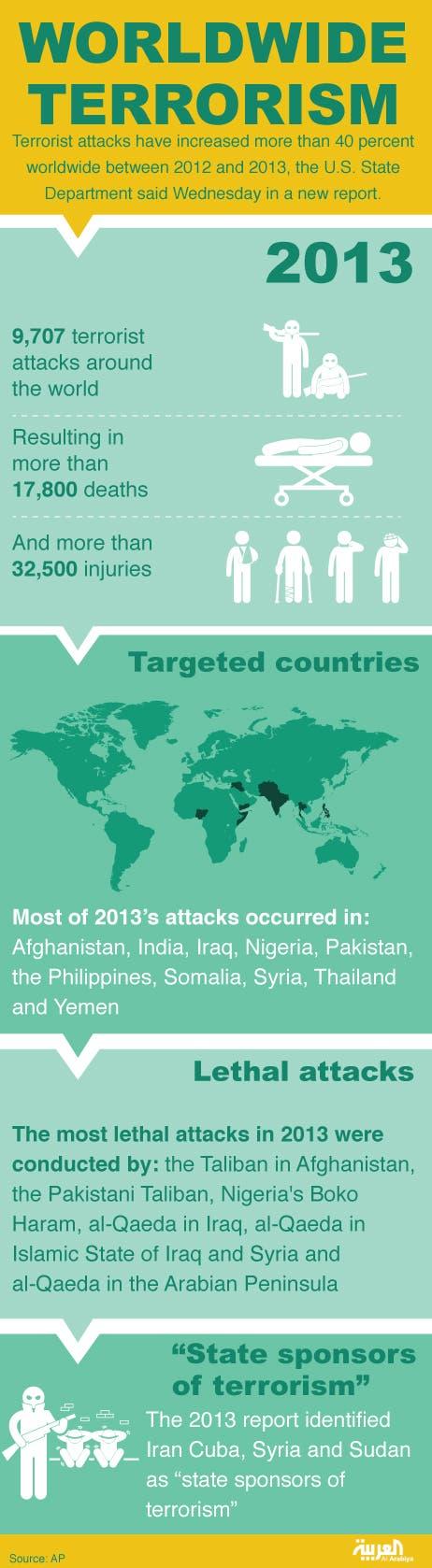 Infographic: Worldwide Terrorism