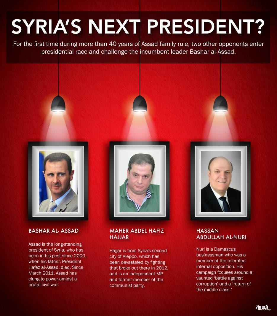 Infographic: Syria's next president?