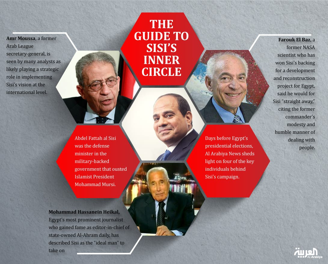 Infographic: The guide to Sisi's inner circle