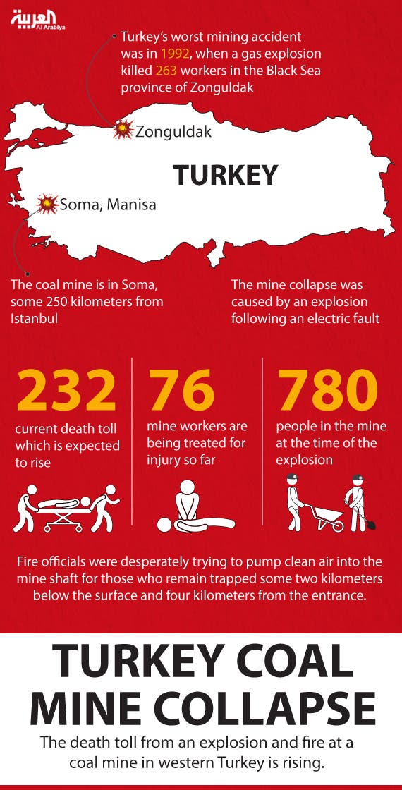 Infographic: Turkey coal mine collapse