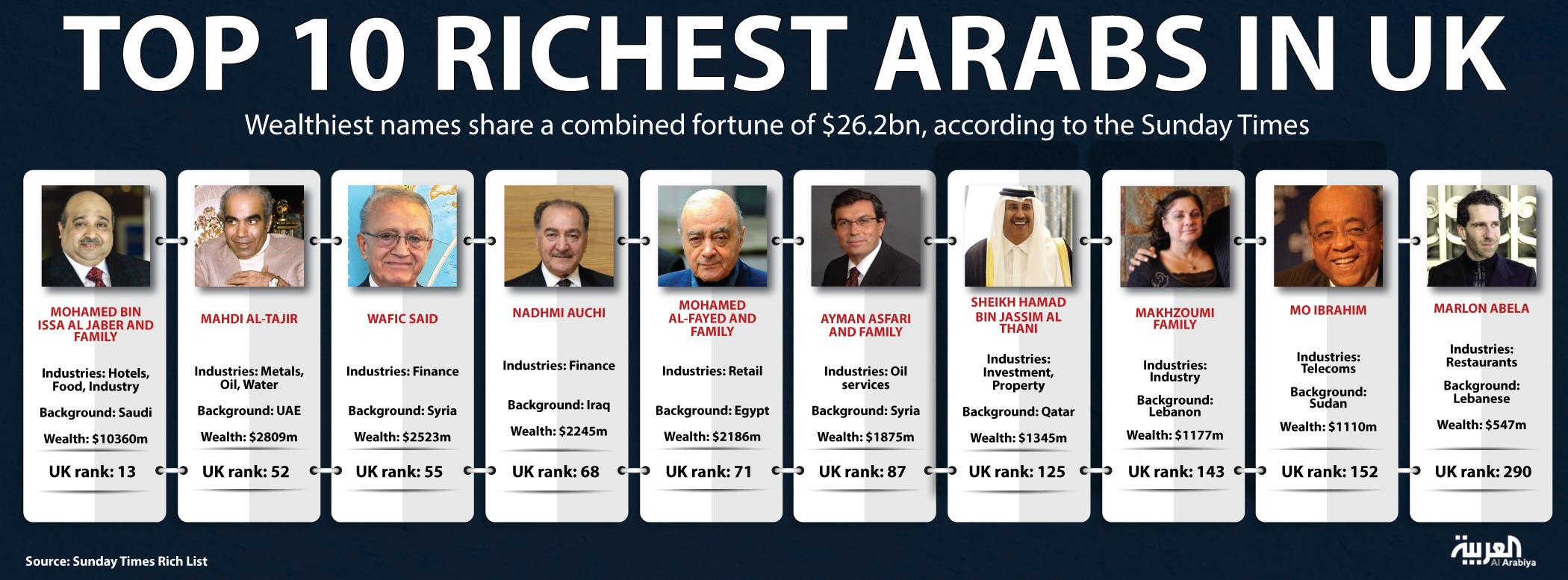 Infographic: Top 10 richest Arabs in UK