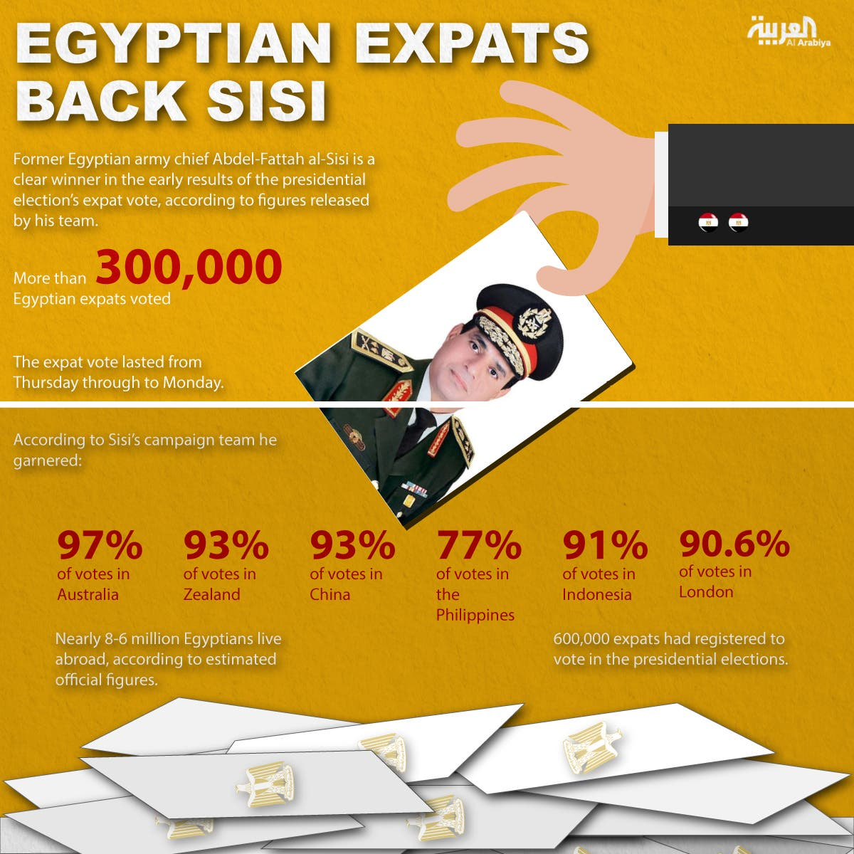 Infographic: Egyptian expats back Sisi