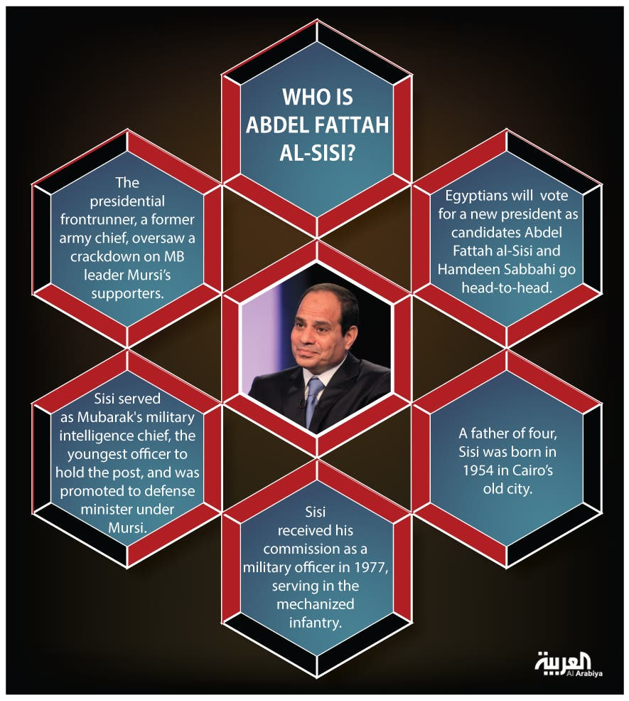 Infographic: Who is Abdel Fattah al-Sisi?