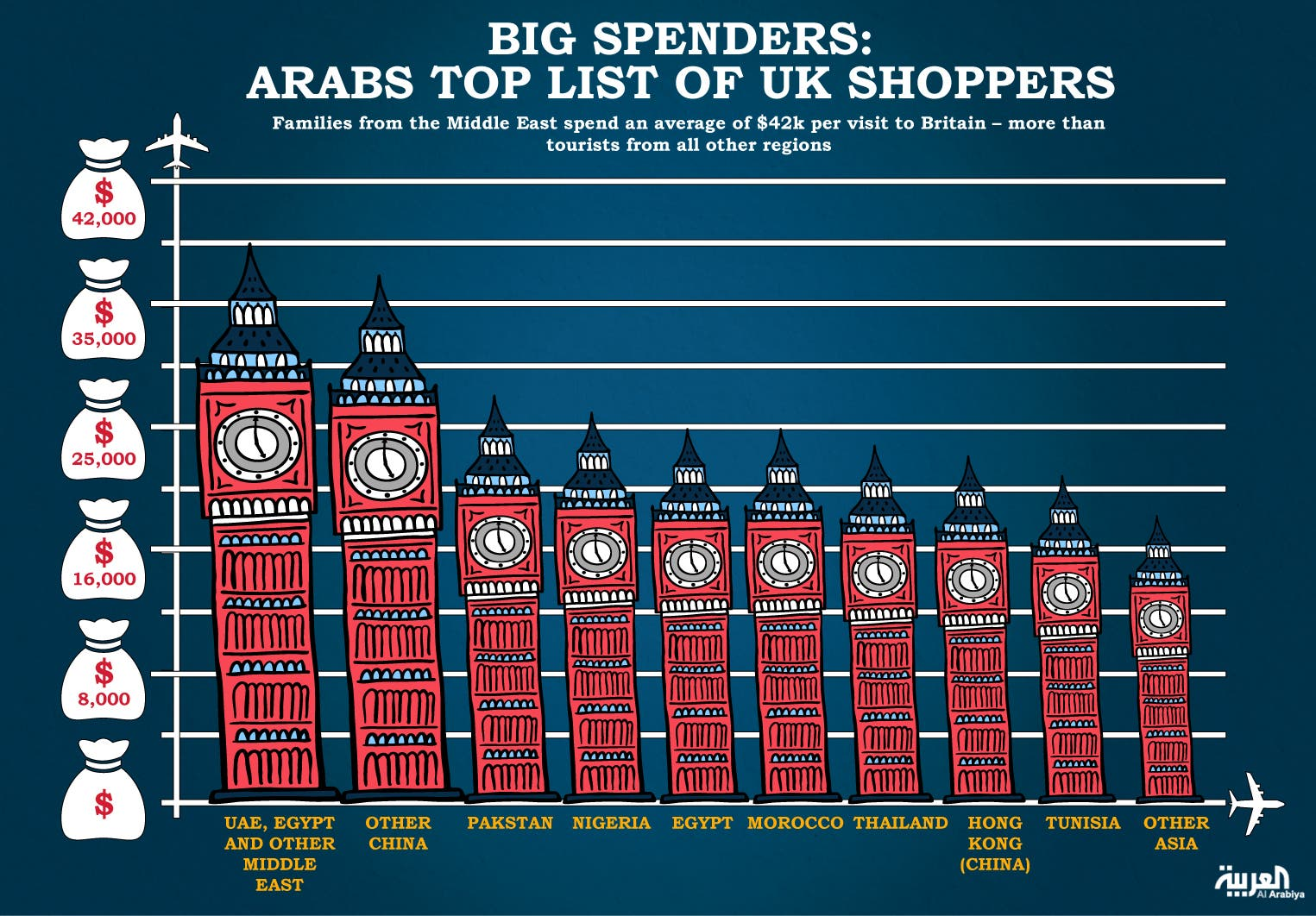 Infographic: Big spenders: Arabs top list of UK shoppers