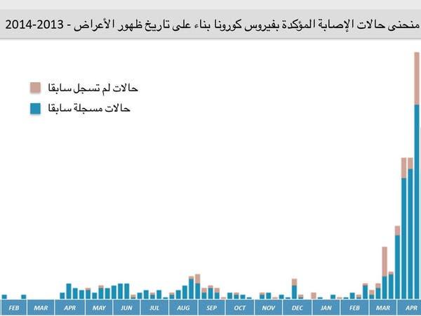 كورونا يسجل 688 إصابة بالسعودية