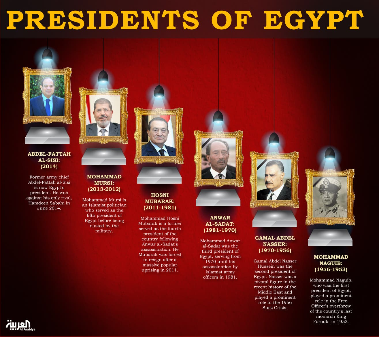 Infographic: Presidents of Egypt?