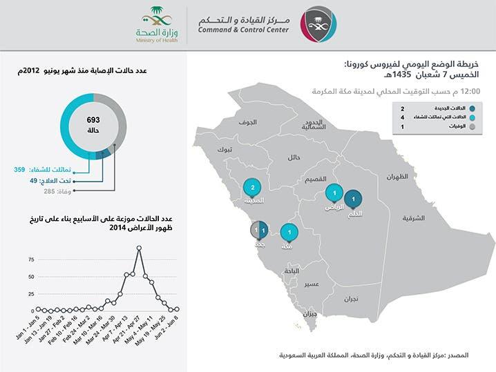 خريطة الوضع اليومي الخميس 5 يونيو